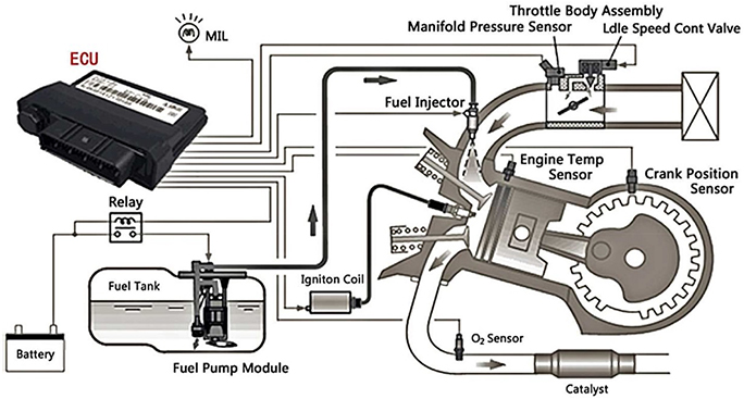 Fuel Injection Has Evolved From Mechanical Systems To A